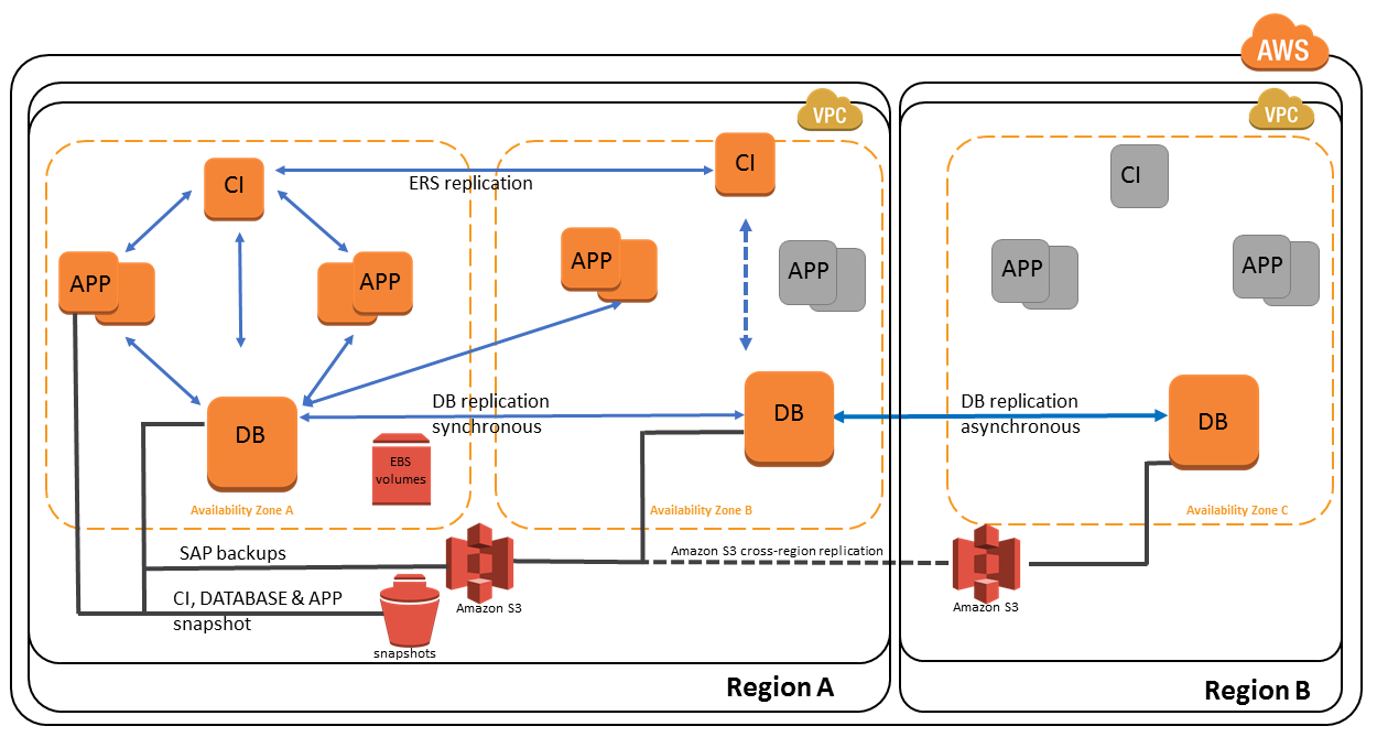 Getting Started with Architecting SAP on the AWS Cloud | AWS