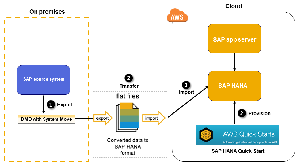FAST SAP Migrations to AWS with the SAP Rapid Migration Test