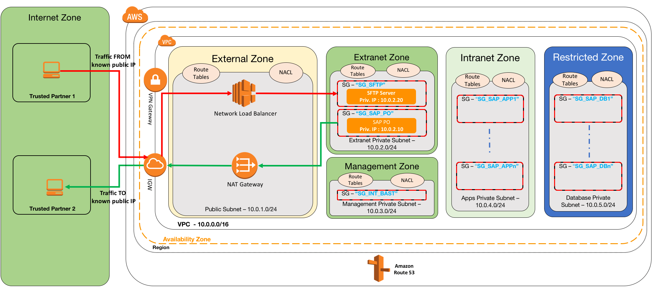 VPC Subnet Zoning Patterns for SAP on AWS, Part 3: Internal and