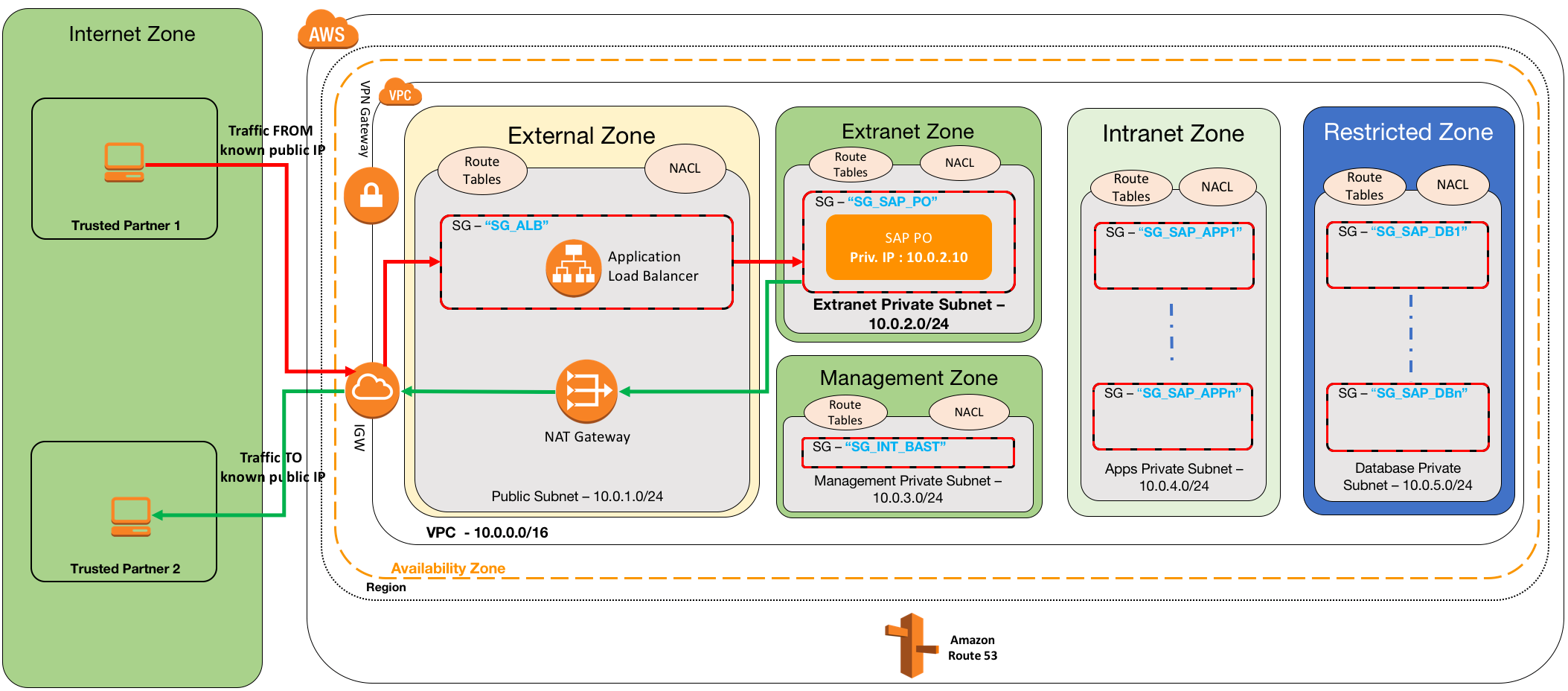 VPC Subnet Zoning Patterns for SAP on AWS, Part 3: Internal