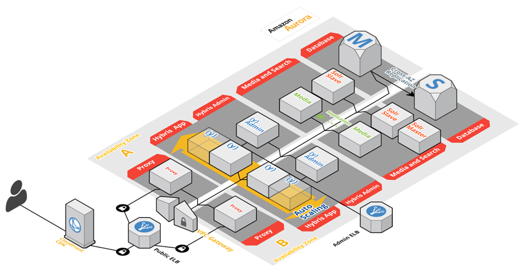 sap product diagram amazon aurora database now certified for sap hybris commerce aws  sap hybris commerce