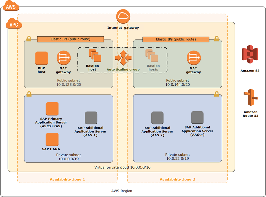 SAP NetWeaver architecture on AWS