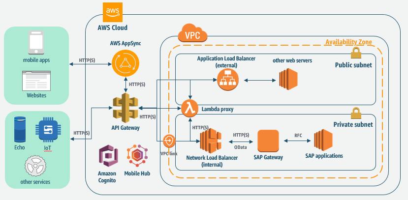 API Gateway and SAP architecture
