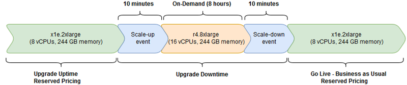 chart showing uptime and downtime during upgrade
