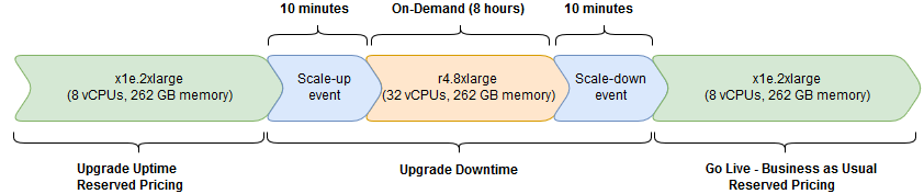 upgrade resource usage diagram