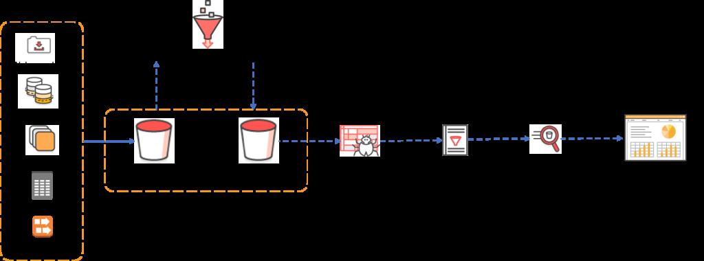 diagram of data flow from s3 to s a p hana via athena