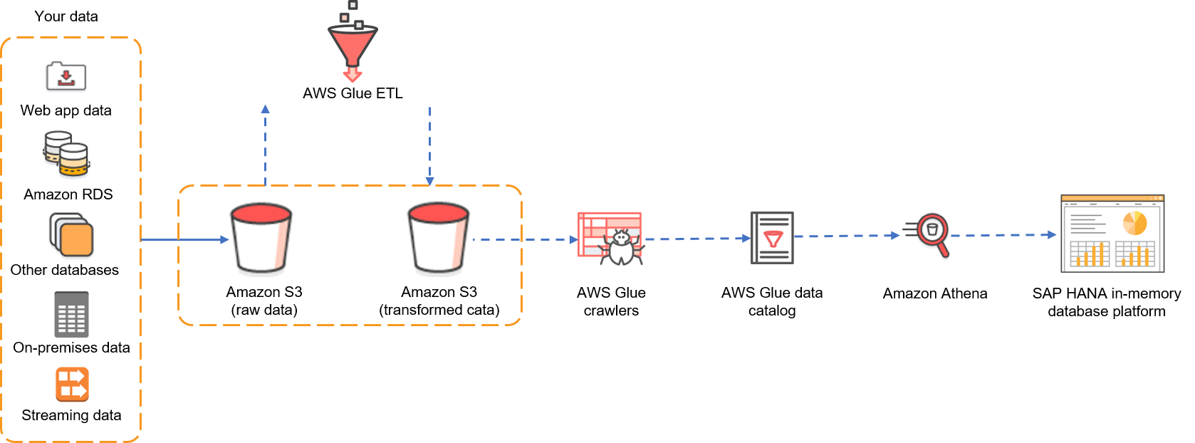 Run Federated Queries To An Aws Data Lake With Sap Hana