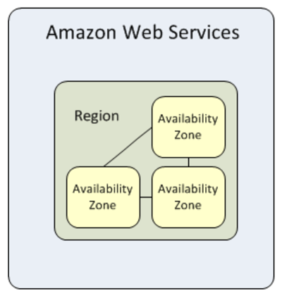 diagram with three availability zones in a region