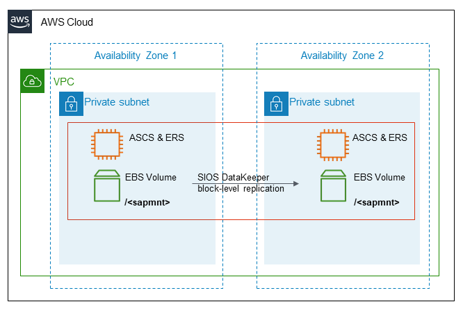 Deploying highly available SAP systems using SIOS Protection