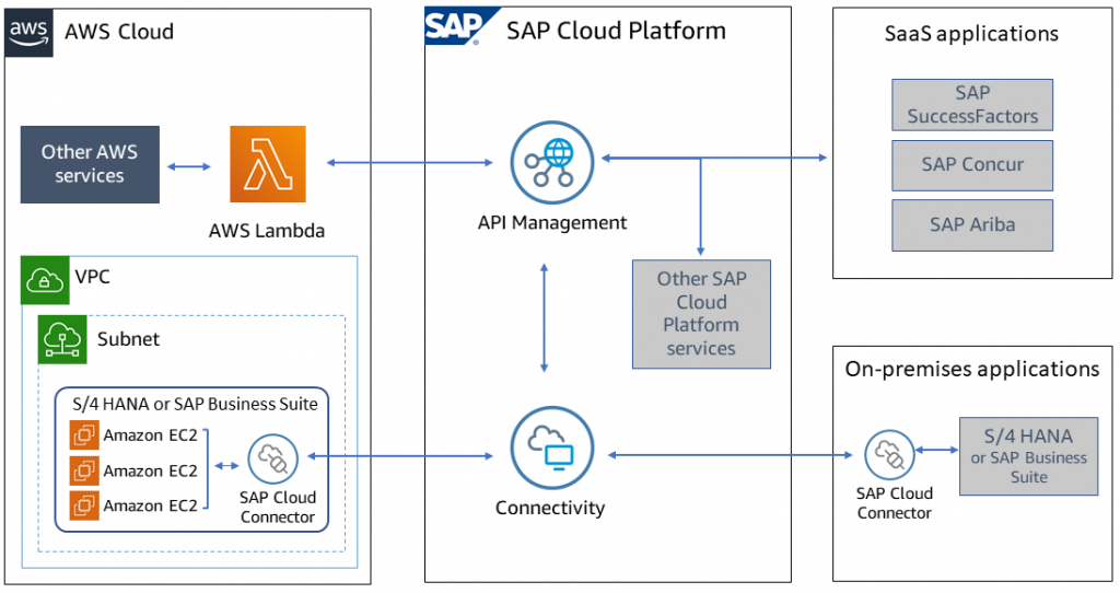 accelerate your innovations by using sap cloud platform on aws