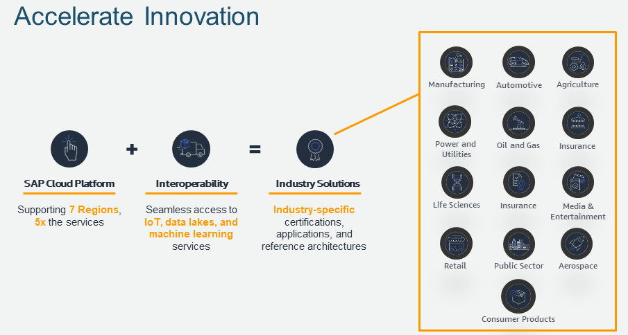 Simplify your SAP S/4HANA journey and innovate faster | AWS