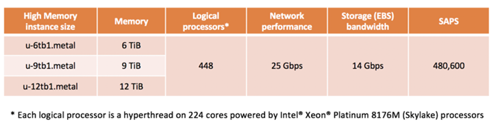 Specifications for the High Memory instances