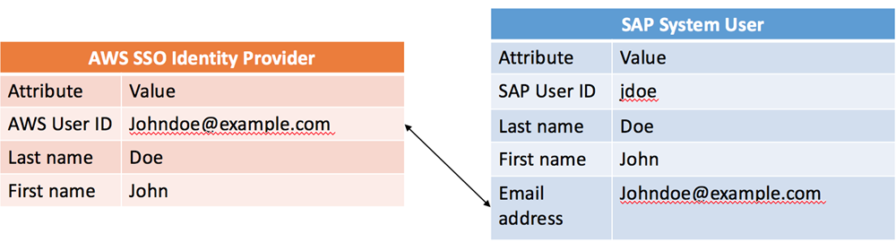 AWS Single Sign-On integration with SAP Fiori in S/4HANA | AWS for SAP