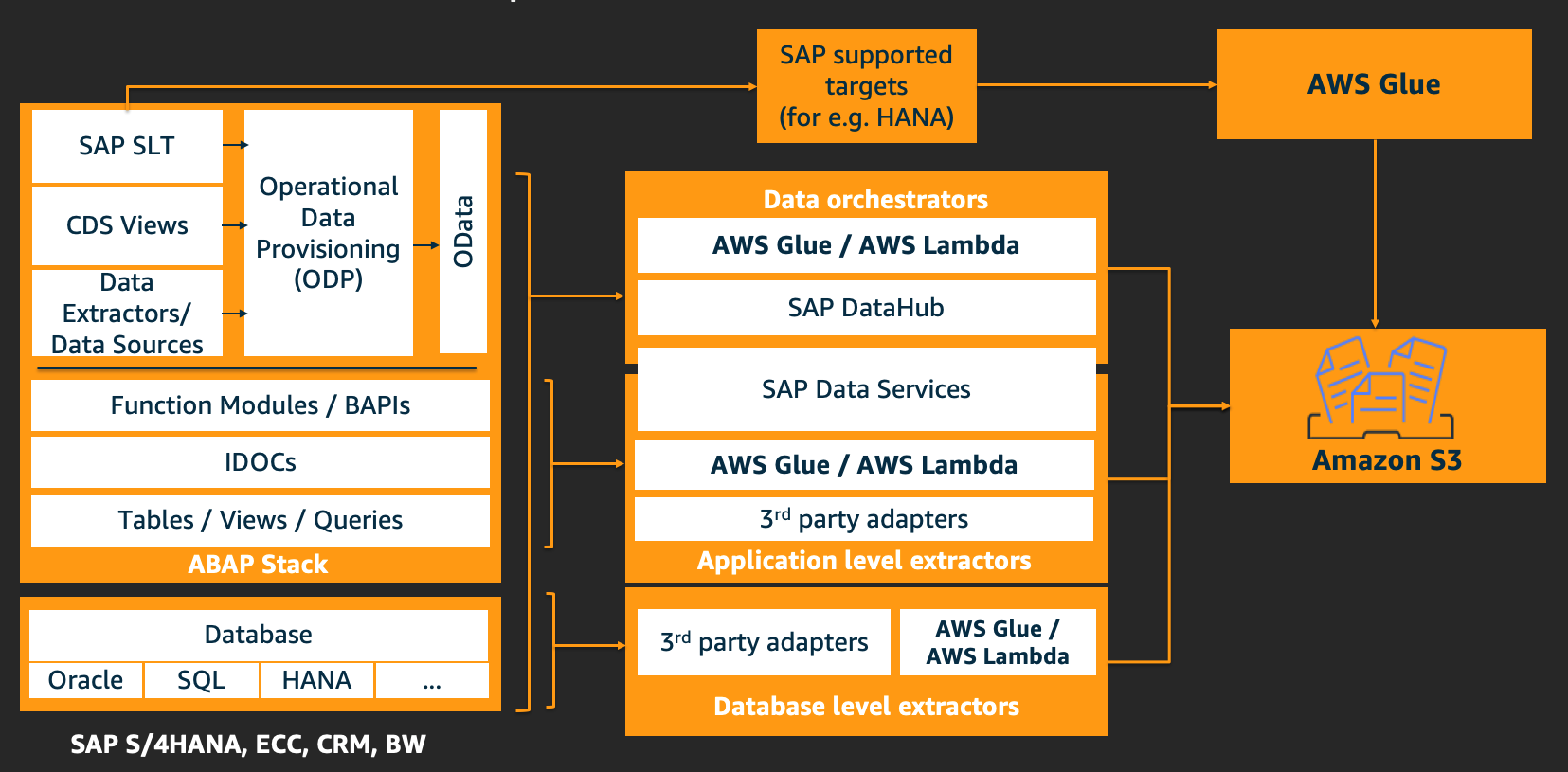Shown here is a high-level architecture of the various integration patterns and extraction techniques for SAP applications. Extractions can be perormed at both database and application level using techniques identified here.