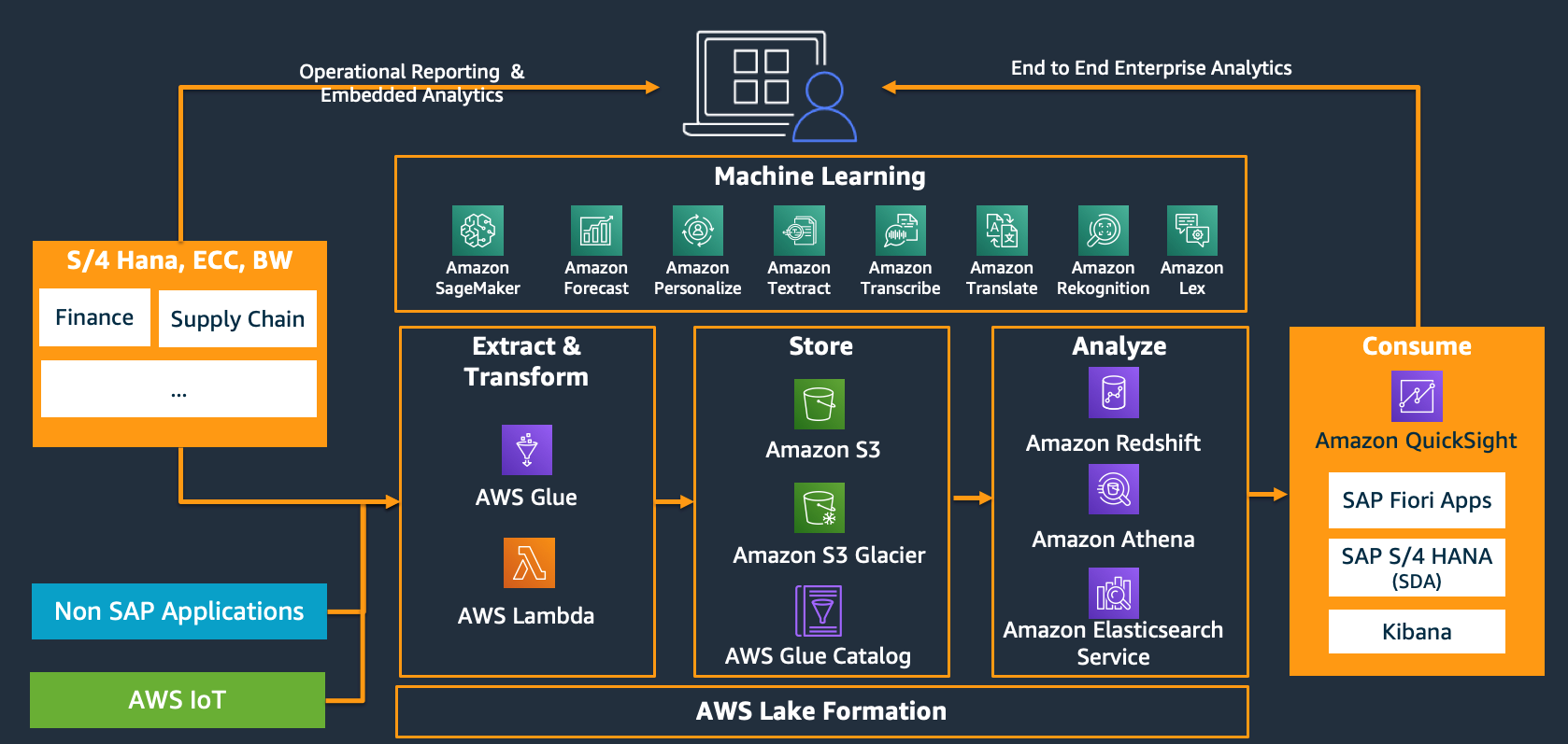Shown here is a high level architecture for end-to-end enterprise anlytics landscape that include SAP applications running on AWS along with DataLakes and Analytics powered by AWS services.