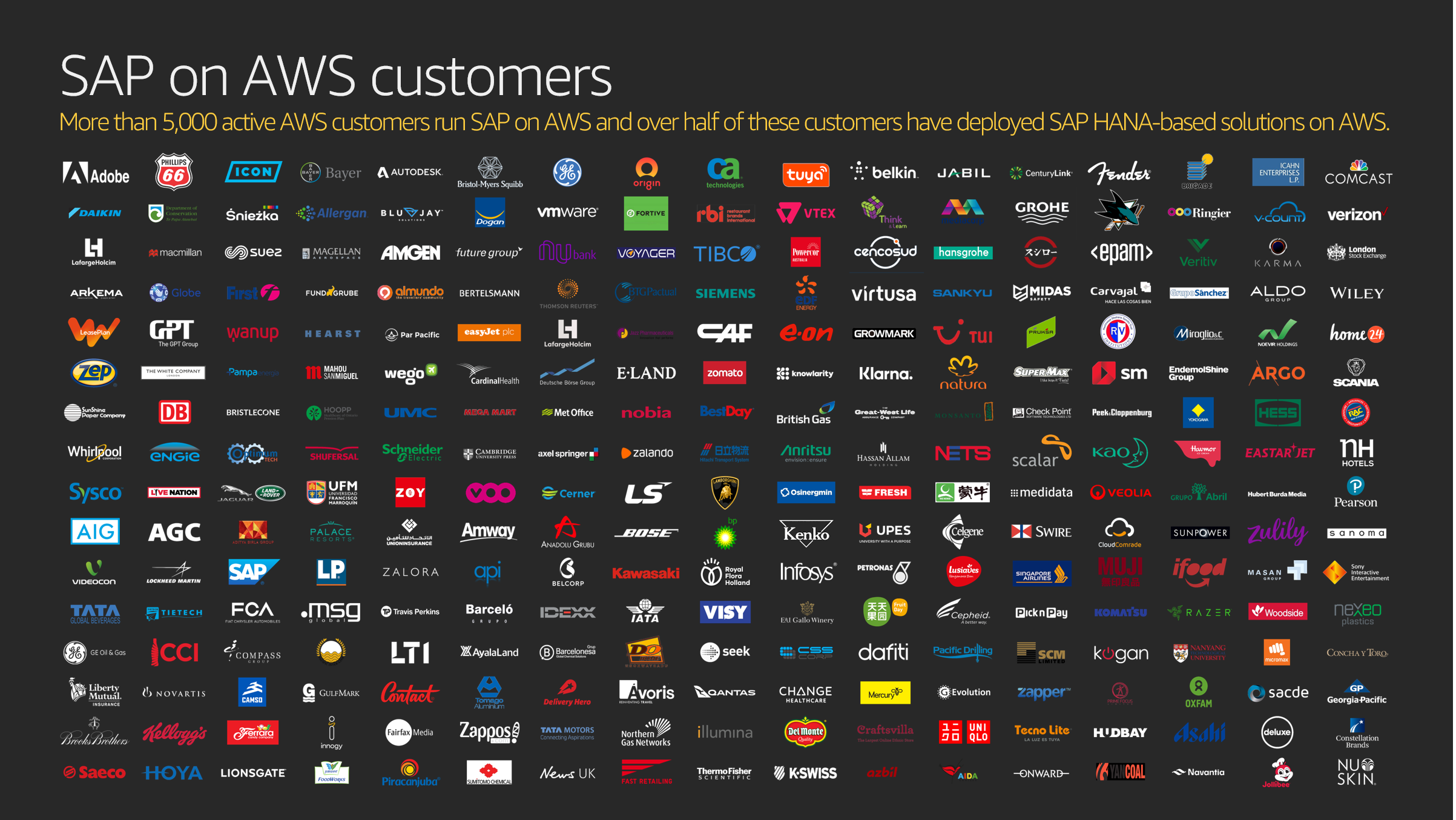 Image showing SAP on AWS customer logos. More than 5,000 active AWS customers run SAP on AWS and over half of these customers have deployed SAP HANA-based solutions on AWS.