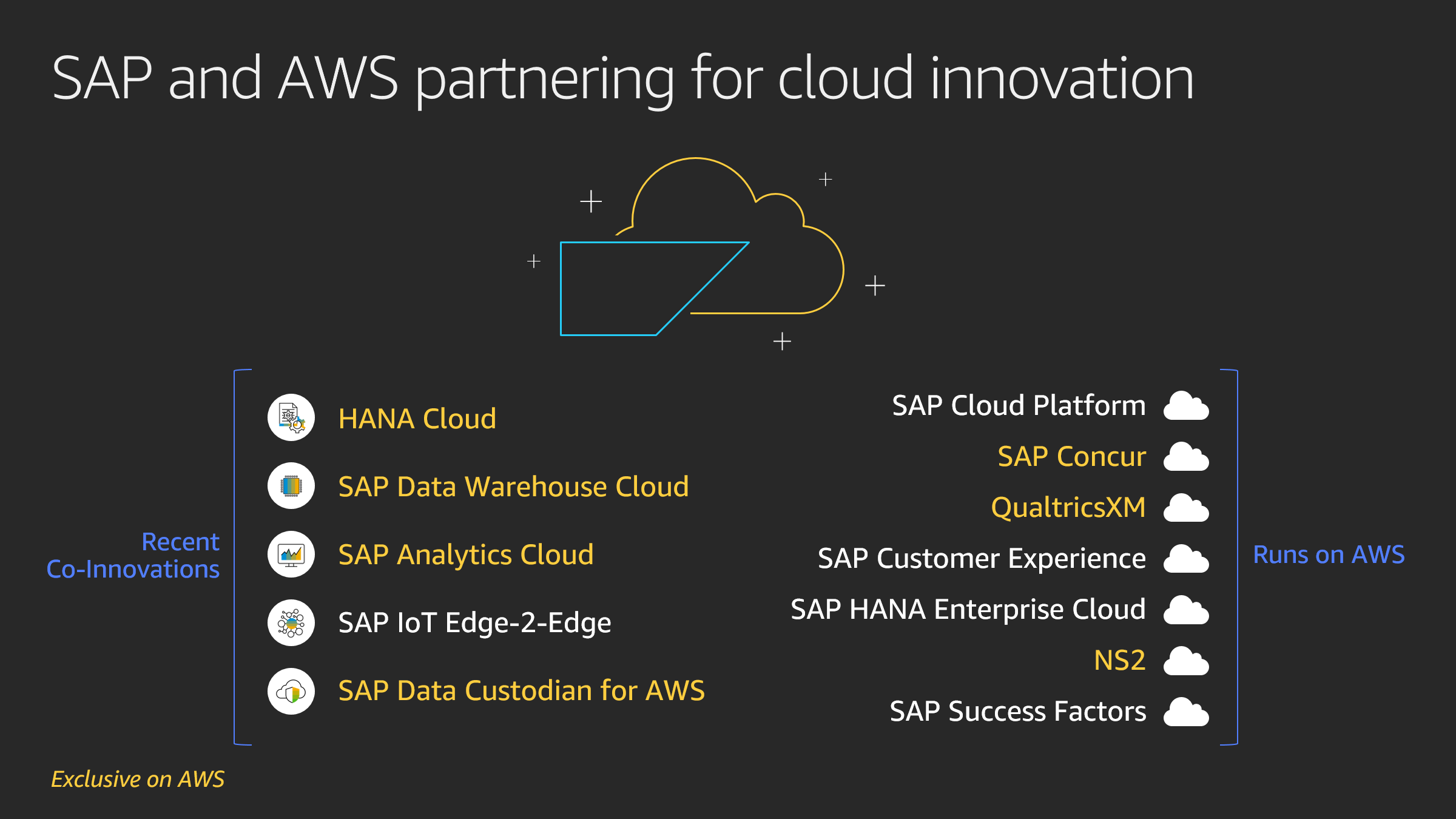 Image showing recent co-innovations with SAP (HANA Cloud, SAP Data Warehouse Cloud, SAP Analytics Cloud, SAP IoT Edge-2-Edge, and SAP Data Custodian for AWS) and SAP services that run on AWS (SAP Cloud Platform, SAP Concur, QualtricsXM, SAP Customer Experience, SAP HANA Enterprise Cloud, NS2, and SAP Success Factors).