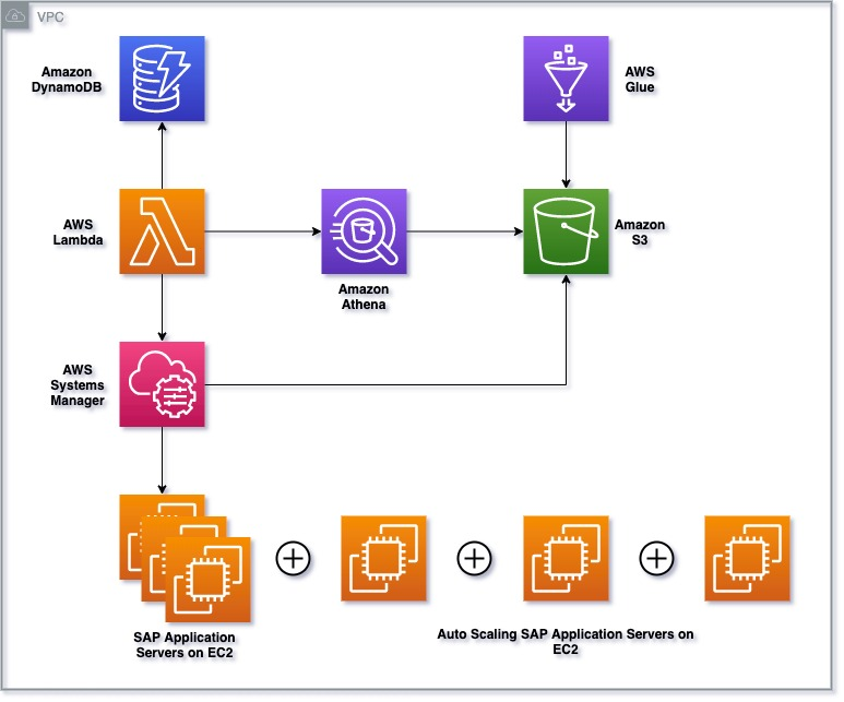 Diagram showing architecture for SAP Application Auto Scaling, including Amazon DynamoDB, AWS Lambda, Amazon Athena, AWS Glue, Amazon S3, and AWS Systems Manager.