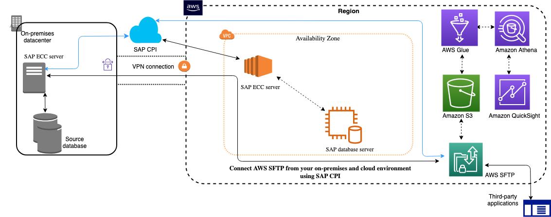 SAP CPI system integration with AWS SFTP: High-level architecture of SAP CPI system integration with AWS SFTP