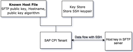 SAP CPI key-based authentication Workflow diagram for SAP CPI key-based authentication.