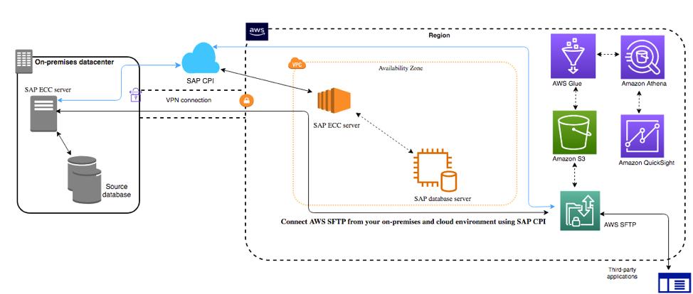 https://aws.amazon.com/blogs/awsforsap/aws-transfer-for-sftp-for-sap-file-transfer-workloads-part-2/