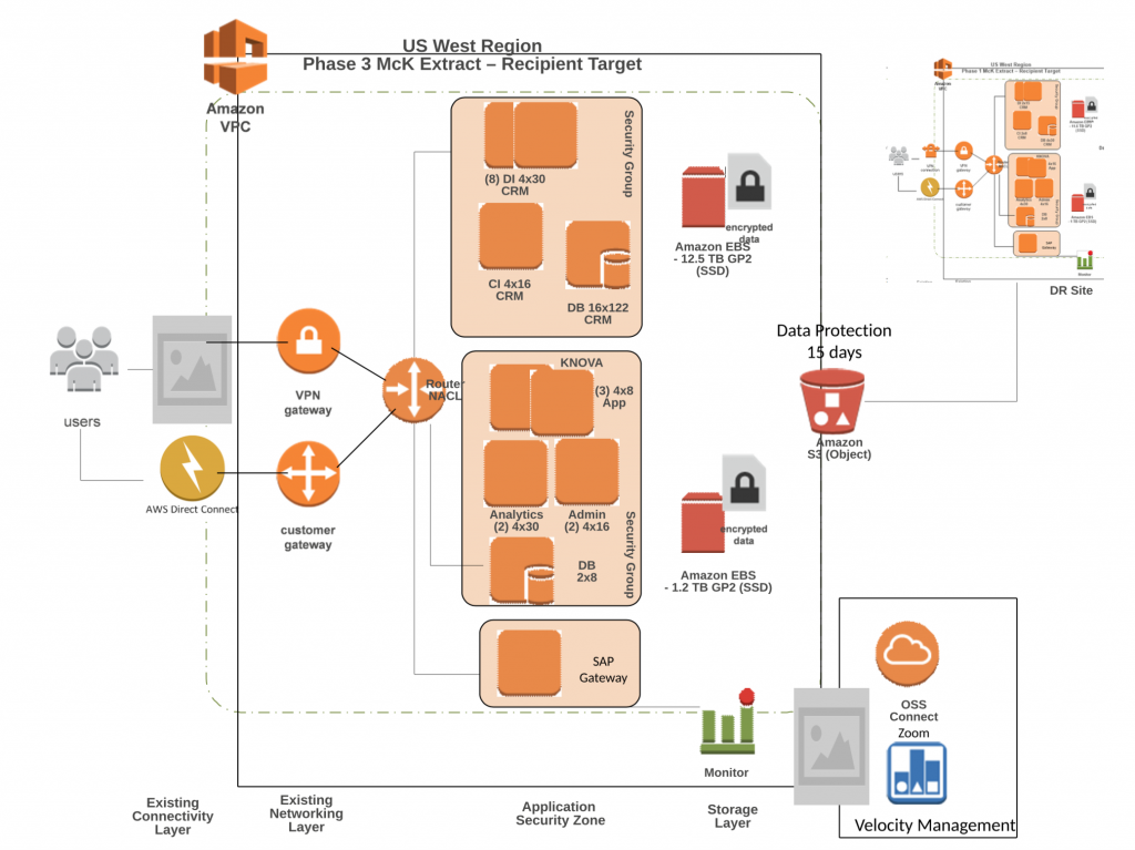 This is an image of an architecture diagram for running S/4 on AWS.