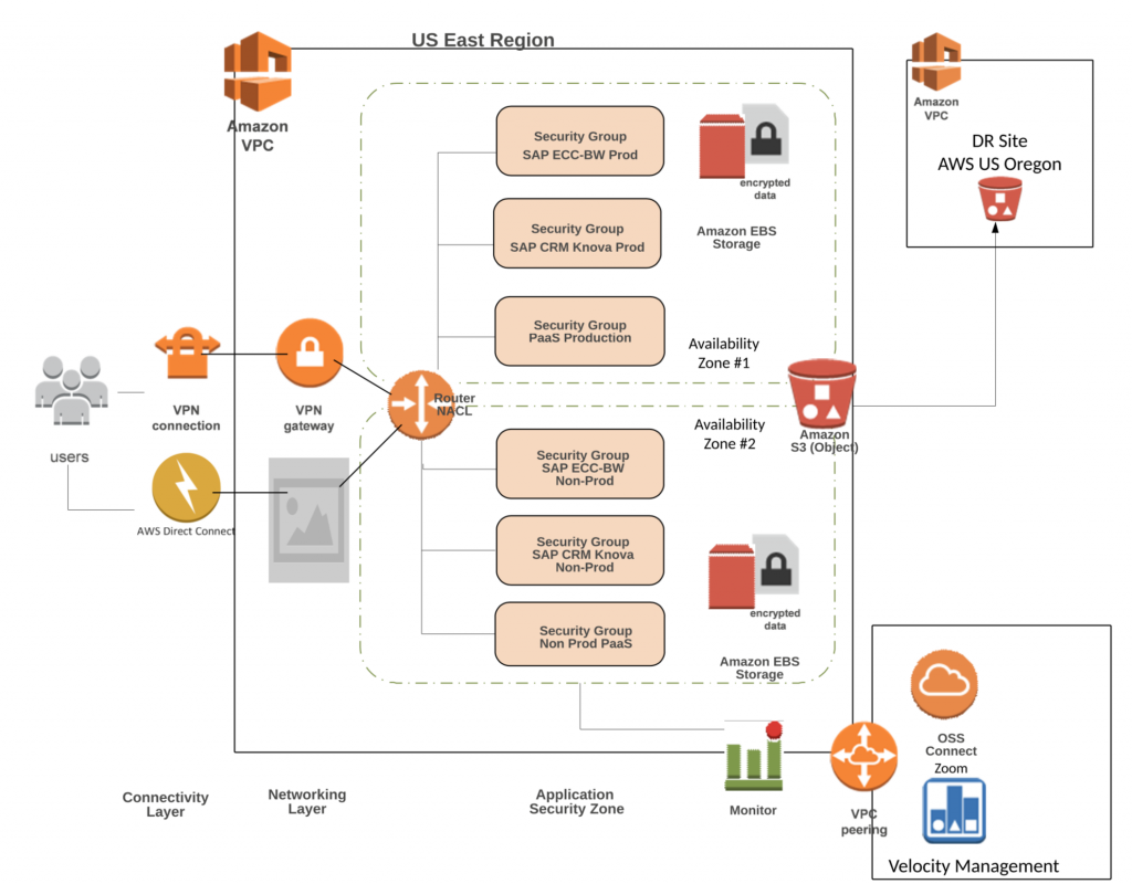 Architecture diagram that shows how a customer is running SAP on AWS.
