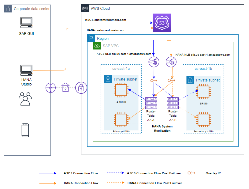 An image of an architecture diagram for SAP ASCS and HANA set up as HA using RHEL cluster