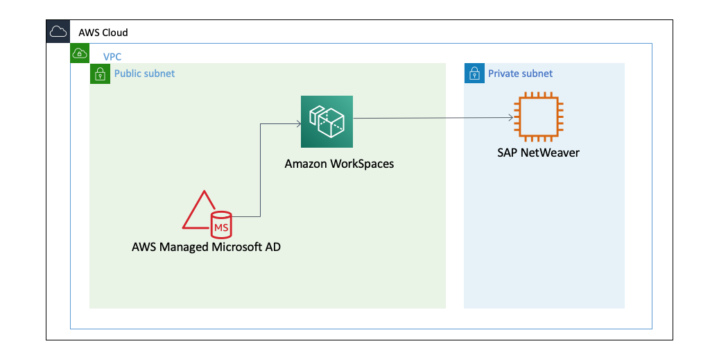 Amazon WorkSpaces and AWS Managed Microsoft AD