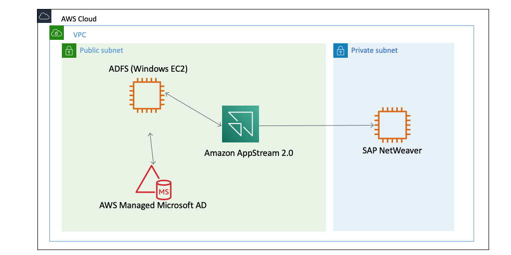Amazon AppStream 2.0 with AWS Managed Microsoft AD
