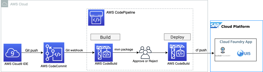 Following diagram shows the high-level architecture of how to use AWS CodePipeline including AWS CodeBuild and AWS CodeDeploy as a serverless CI/CD toolset. AWS Cloud9 is used as development environment to clone the repository, develop the SCP project and store the project artifacts finally in AWS CodeCommit as source control repository