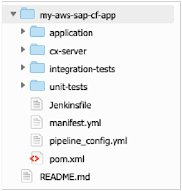After project generation is successful, move the mvn project folders one node up in the AWS Cloud9 folder hierarchy. You move the mvn project sub folders and files to the empty GitHub repository folder created in the earlier. With AWS Cloud9 you can simply drag and drop the contents from one folder to another. As shown below organize the repo by moving the repo files one node up