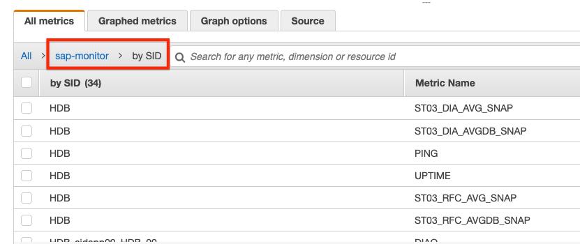 CloudWatch Locate custom metrics