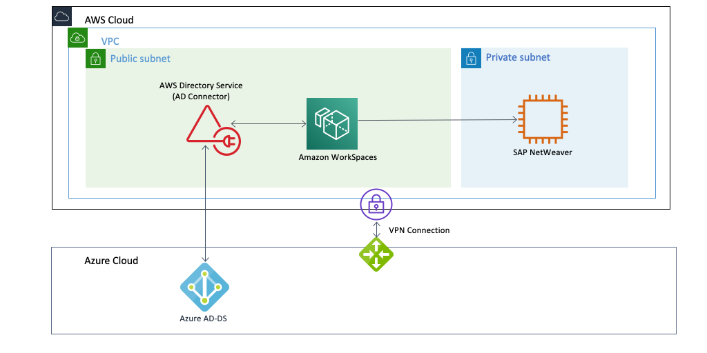 Amazon WorkSpaces and Azure AD-DS
