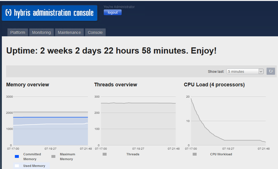 A screenshot showing the hybris administration console with an uptime of 2 weeks 2 days 22 hours 58 minutes