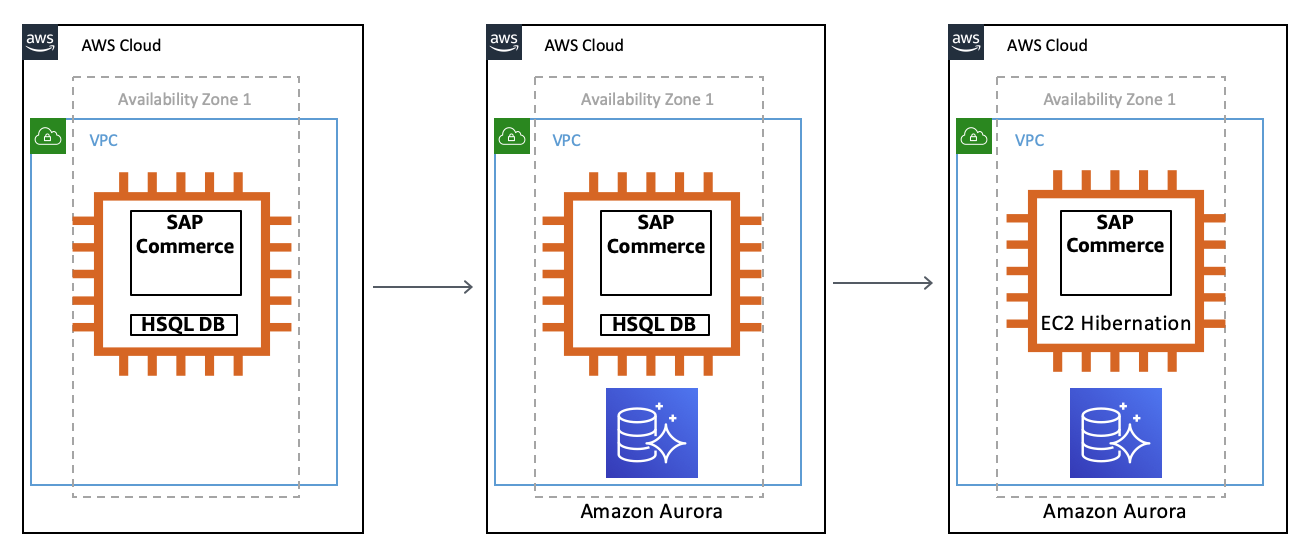 An architecture diagram showing SAP Commerce and EC2 hibernation to save costs when the system is not in use.