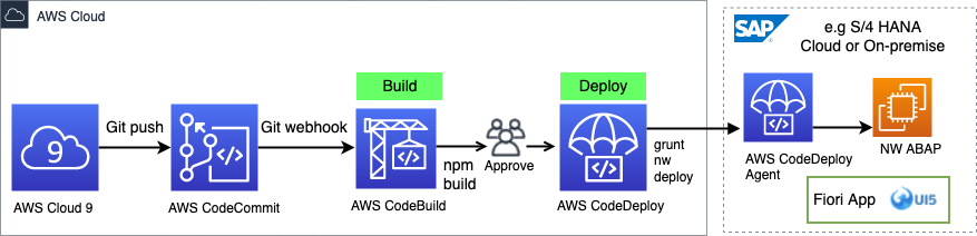 The following high-level architecture of how to use AWS CodePipeline with AWS CodeBuild and AWS CodeDeploy as a serverless CI/CD toolset for your SAP Fiori frontend running on-premises or in the cloud.