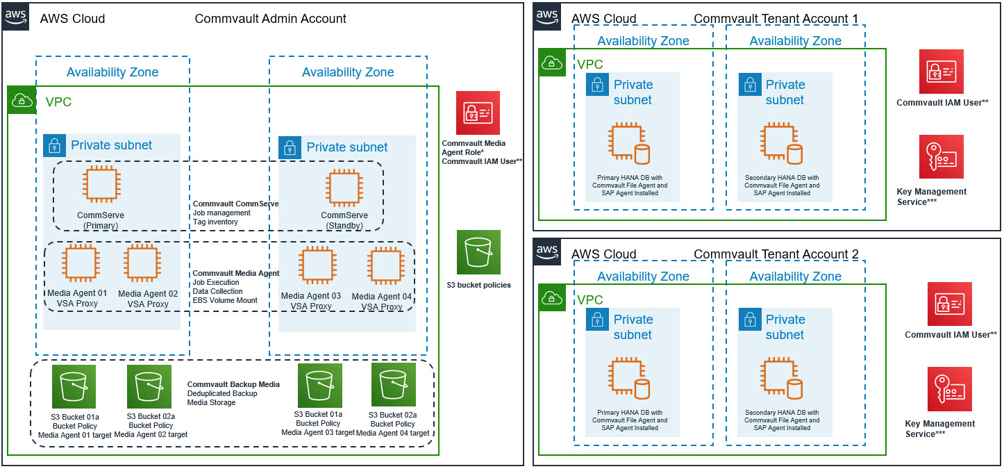 The following image shows Commvault Architecture and how commvault core components are deployed on AWS