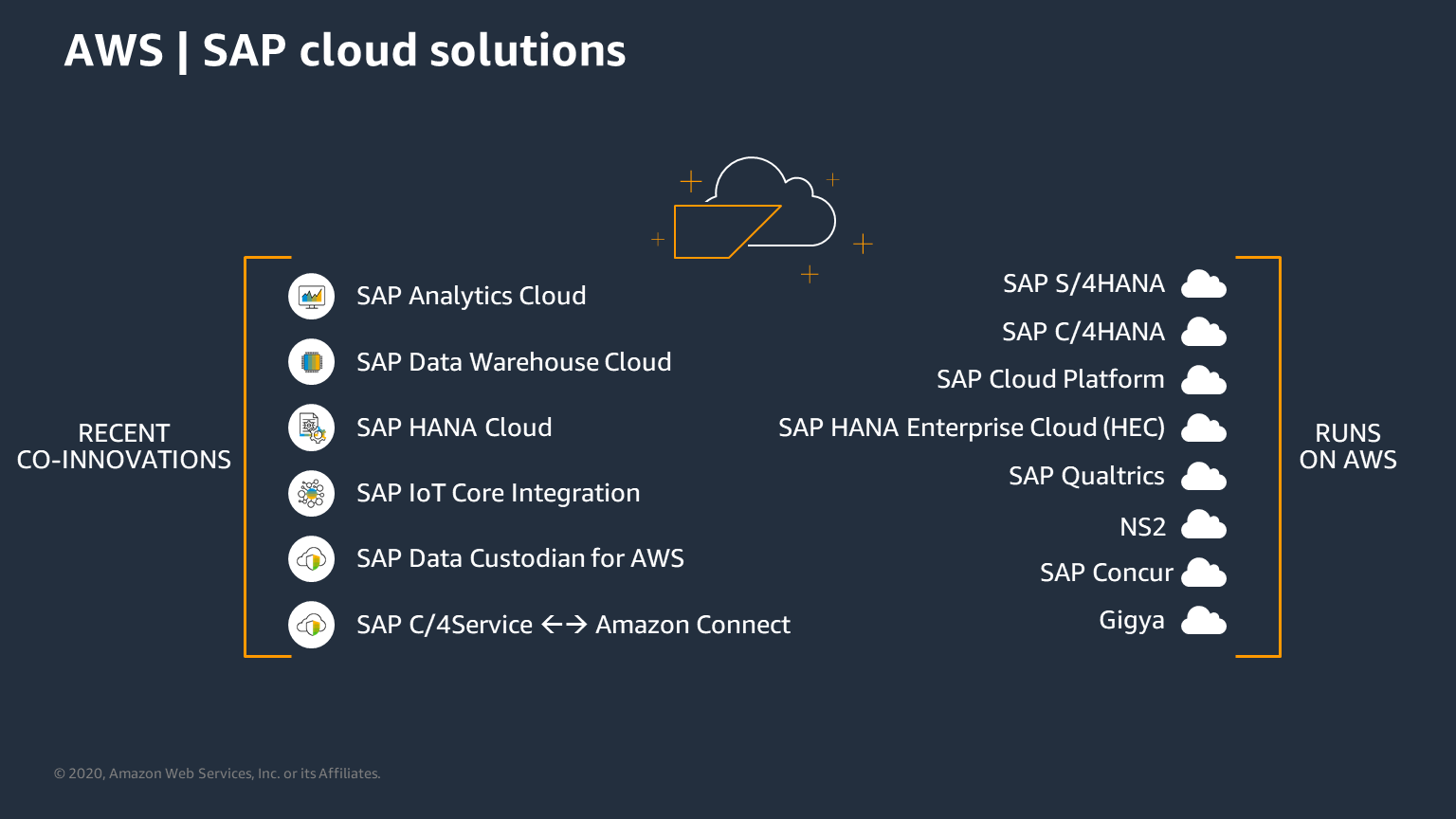 This image shows SAP solutions that run on AWS