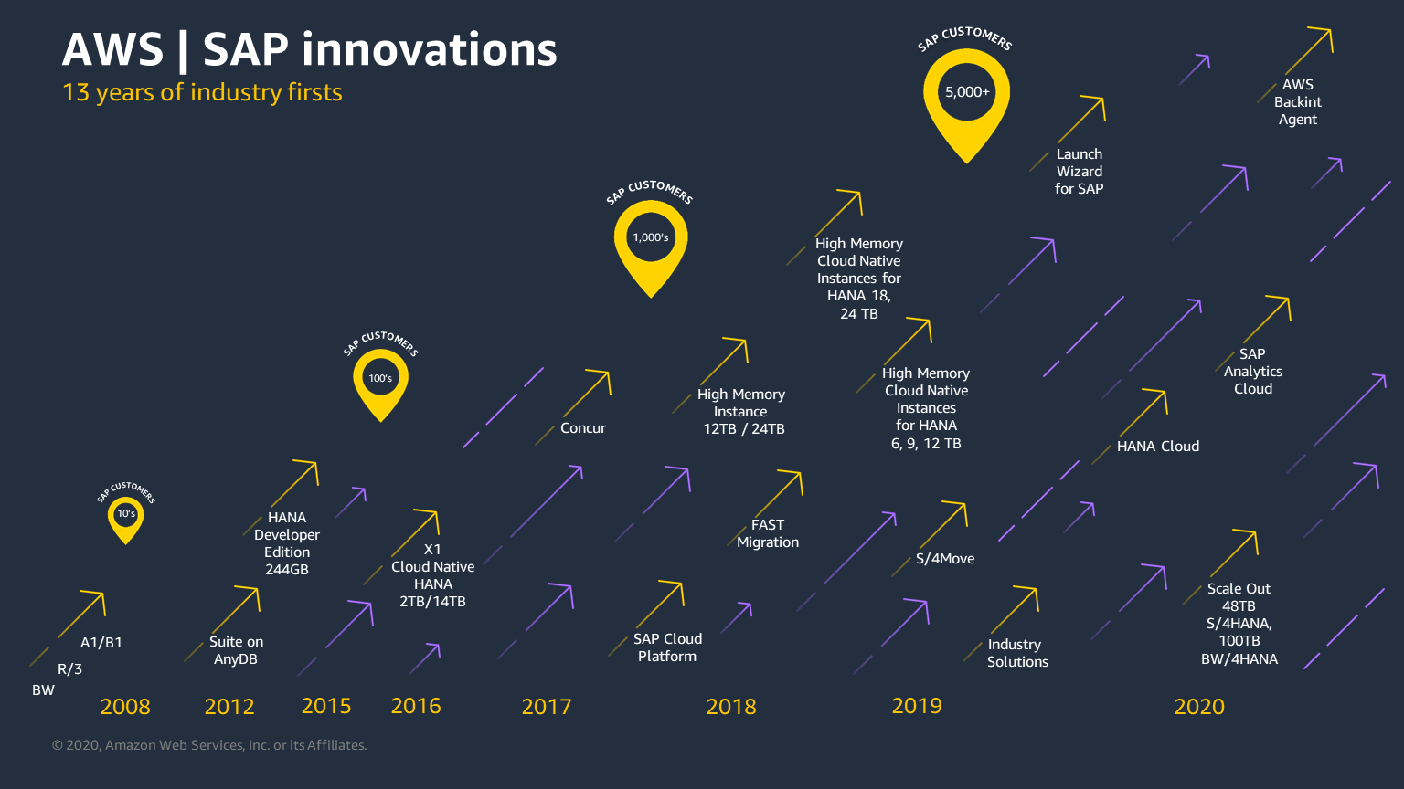 SAP has been working with AWS for over 13 years to launch a number of industry firsts.