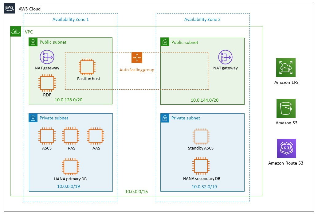SAP on AWS Reference Architecture