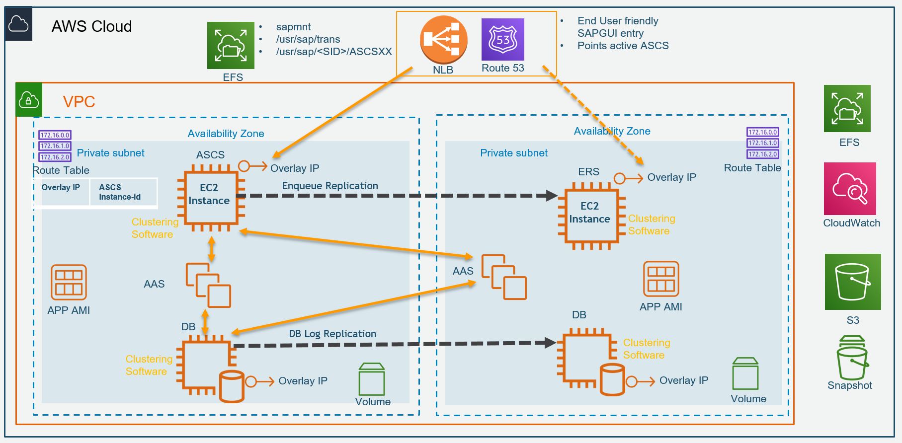HA Overview for SAP on AWS