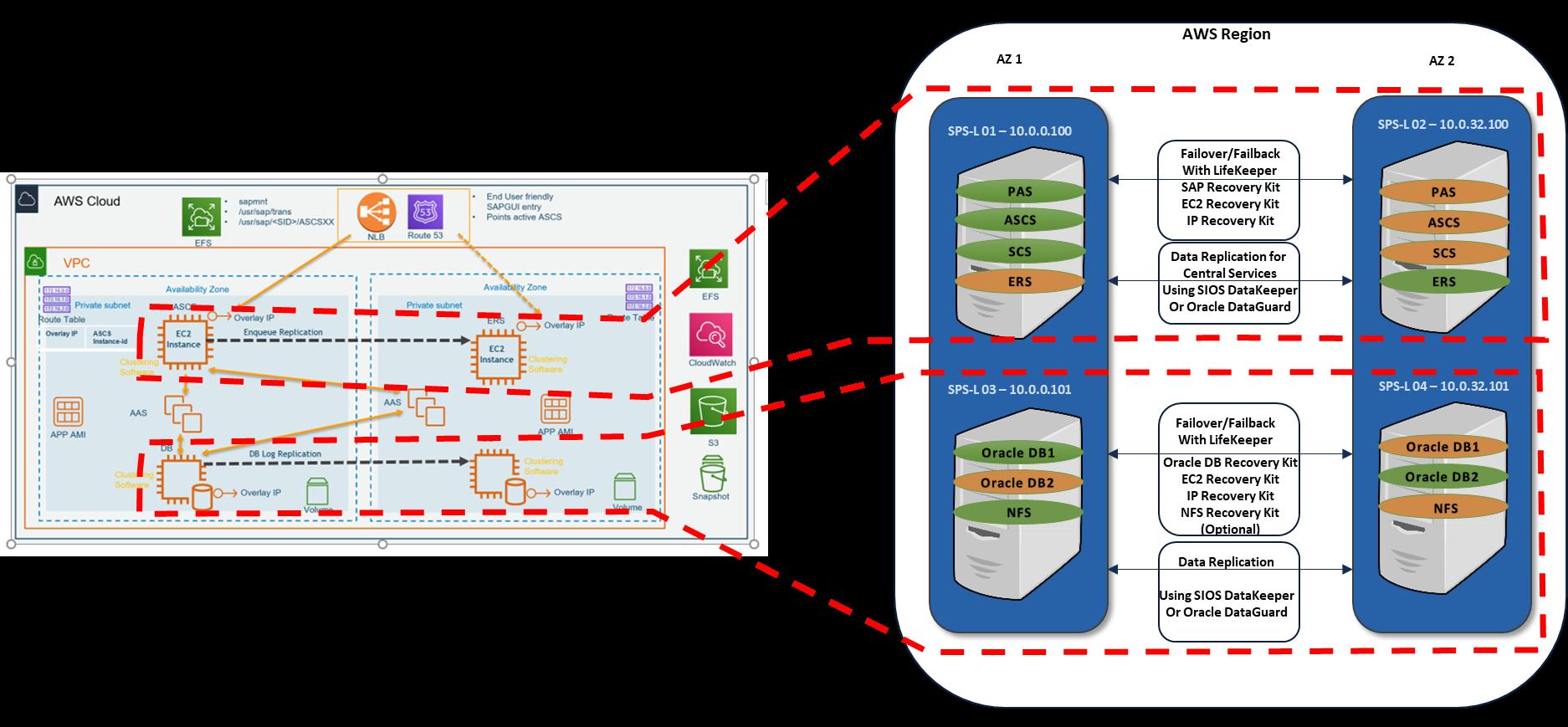 SIOS SAP on Oracle HA on AWS