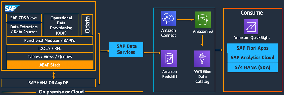 Data extraction to Amazon Redshift using SAP Data services