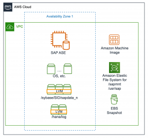 Architecture Overview - ASE Snapshot Backup