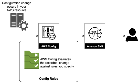 AWS Config: Configuration changes occur in your AWS Resource calling AWS Config to perform evaluation with notification of resources which are noncompliant.