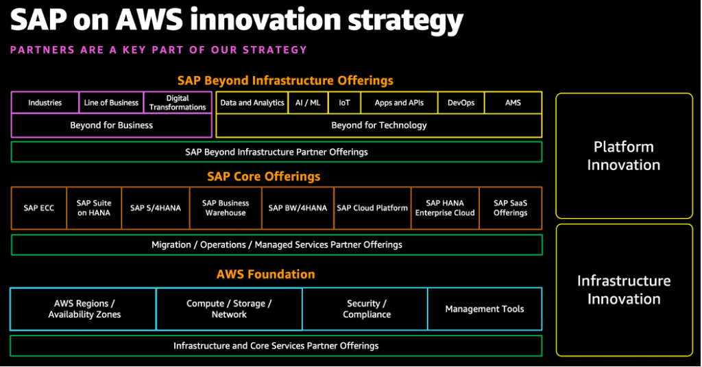 SAP on AWS Innovative Strategy