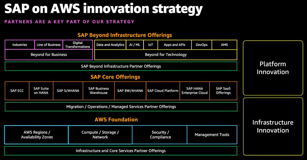 SAP on AWS Innovative Strategy