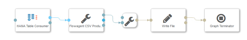 Diagram showing the pipeline from SAP HANA into Amazon S3