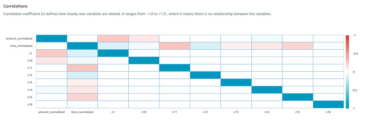 Feature correlation matrix in AWS Glue Databrew